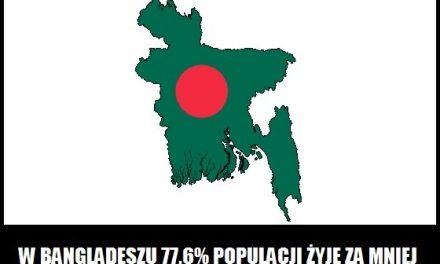 Ile procent osób w Bangladeszu żyje za mniej niż 12 zł dziennie?