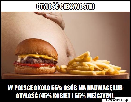 Ile osób w Polsce ma nadwagę?